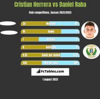 Cristian Herrera vs Daniel Raba h2h player stats