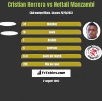Cristian Herrera vs Neftali Manzambi h2h player stats