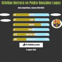 Cristian Herrera vs Pedro Gonzales Lopez h2h player stats