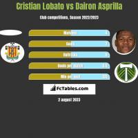 Cristian Lobato vs Dairon Asprilla h2h player stats