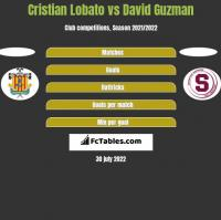 Cristian Lobato vs David Guzman h2h player stats