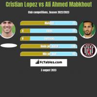 Cristian Lopez vs Ali Ahmed Mabkhout h2h player stats