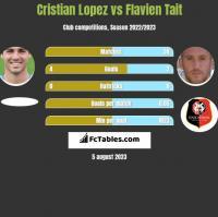 Cristian Lopez vs Flavien Tait h2h player stats