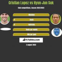 Cristian Lopez vs Hyun-Jun Suk h2h player stats