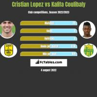Cristian Lopez vs Kalifa Coulibaly h2h player stats