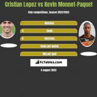 Cristian Lopez vs Kevin Monnet-Paquet h2h player stats