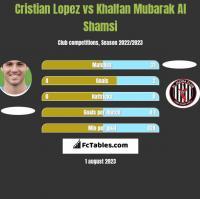 Cristian Lopez vs Khalfan Mubarak Al Shamsi h2h player stats