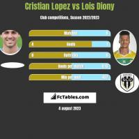 Cristian Lopez vs Lois Diony h2h player stats