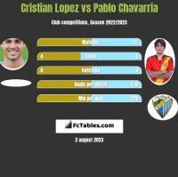 Cristian Lopez vs Pablo Chavarria h2h player stats