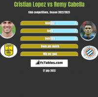 Cristian Lopez vs Remy Cabella h2h player stats