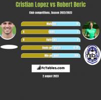 Cristian Lopez vs Robert Beric h2h player stats
