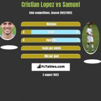 Cristian Lopez vs Samuel h2h player stats