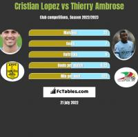 Cristian Lopez vs Thierry Ambrose h2h player stats