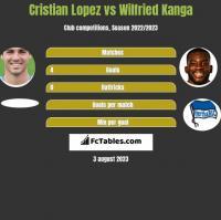 Cristian Lopez vs Wilfried Kanga h2h player stats