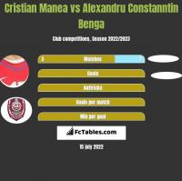 Cristian Manea vs Alexandru Constanntin Benga h2h player stats