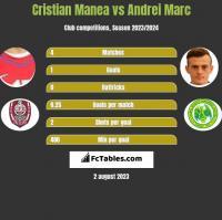 Cristian Manea vs Andrei Marc h2h player stats