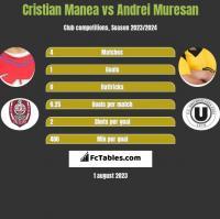 Cristian Manea vs Andrei Muresan h2h player stats