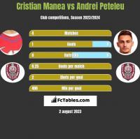 Cristian Manea vs Andrei Peteleu h2h player stats