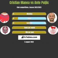 Cristian Manea vs Ante Puljic h2h player stats