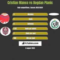 Cristian Manea vs Bogdan Planic h2h player stats
