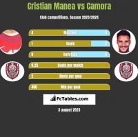 Cristian Manea vs Camora h2h player stats