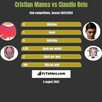 Cristian Manea vs Claudiu Belu h2h player stats