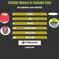 Cristian Manea vs Daisuke Sato h2h player stats