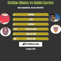 Cristian Manea vs Daniel Carrico h2h player stats