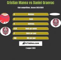 Cristian Manea vs Daniel Graovac h2h player stats