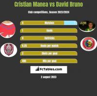 Cristian Manea vs David Bruno h2h player stats
