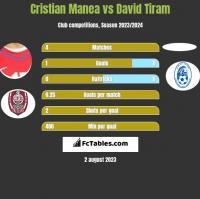 Cristian Manea vs David Tiram h2h player stats
