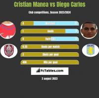 Cristian Manea vs Diego Carlos h2h player stats