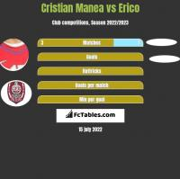 Cristian Manea vs Erico h2h player stats