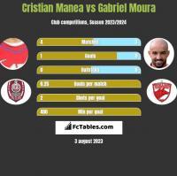 Cristian Manea vs Gabriel Moura h2h player stats