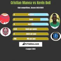 Cristian Manea vs Kevin Boli h2h player stats