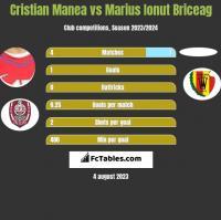 Cristian Manea vs Marius Ionut Briceag h2h player stats