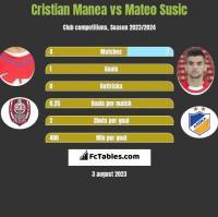 Cristian Manea vs Mateo Susic h2h player stats