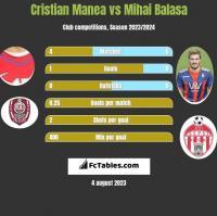 Cristian Manea vs Mihai Balasa h2h player stats