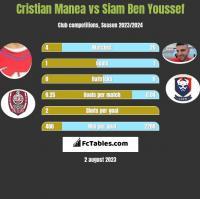 Cristian Manea vs Siam Ben Youssef h2h player stats