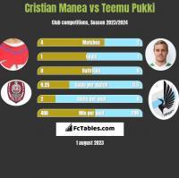 Cristian Manea vs Teemu Pukki h2h player stats