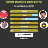 Cristian Manea vs Valentin Cretu h2h player stats