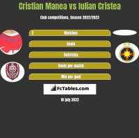 Cristian Manea vs Iulian Cristea h2h player stats
