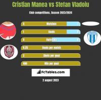 Cristian Manea vs Stefan Vladoiu h2h player stats