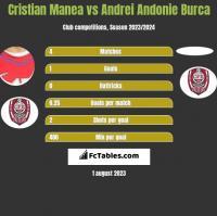 Cristian Manea vs Andrei Andonie Burca h2h player stats