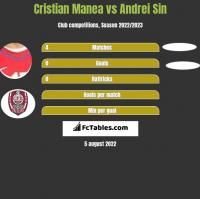 Cristian Manea vs Andrei Sin h2h player stats