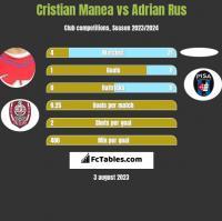 Cristian Manea vs Adrian Rus h2h player stats