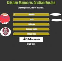 Cristian Manea vs Cristian Bustea h2h player stats