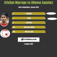 Cristian Marrugo vs Alfonso Sanchez h2h player stats