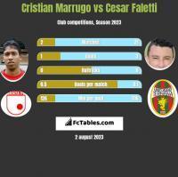 Cristian Marrugo vs Cesar Faletti h2h player stats