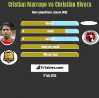 Cristian Marrugo vs Christian Rivera h2h player stats